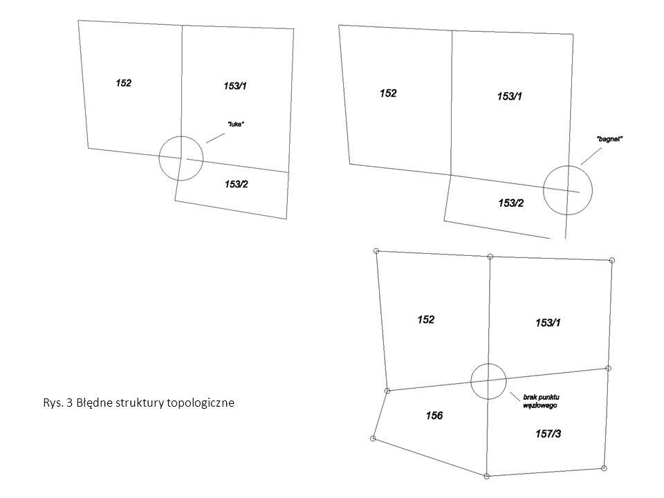 Rys. 3 Błędne struktury topologiczne