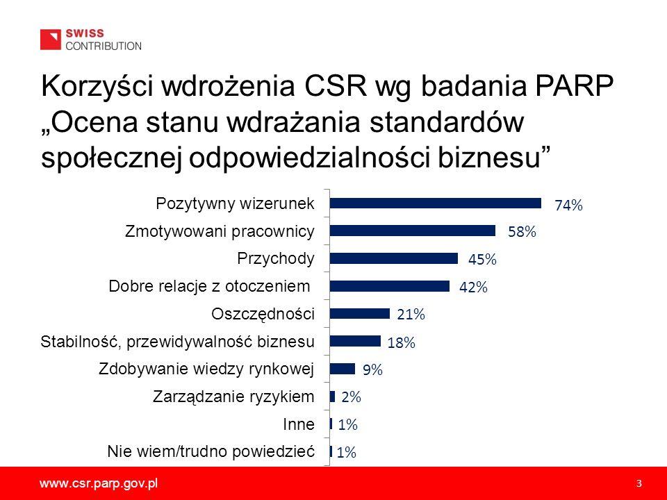 """Korzyści wdrożenia CSR wg badania PARP """"Ocena stanu wdrażania standardów społecznej odpowiedzialności biznesu"""