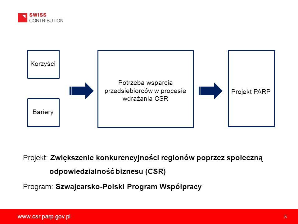 Potrzeba wsparcia przedsiębiorców w procesie wdrażania CSR