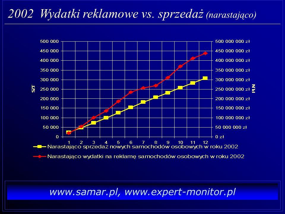 2002 Wydatki reklamowe vs. sprzedaż (narastająco)