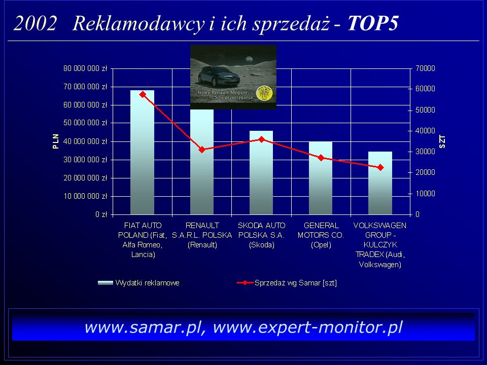 2002 Reklamodawcy i ich sprzedaż - TOP5