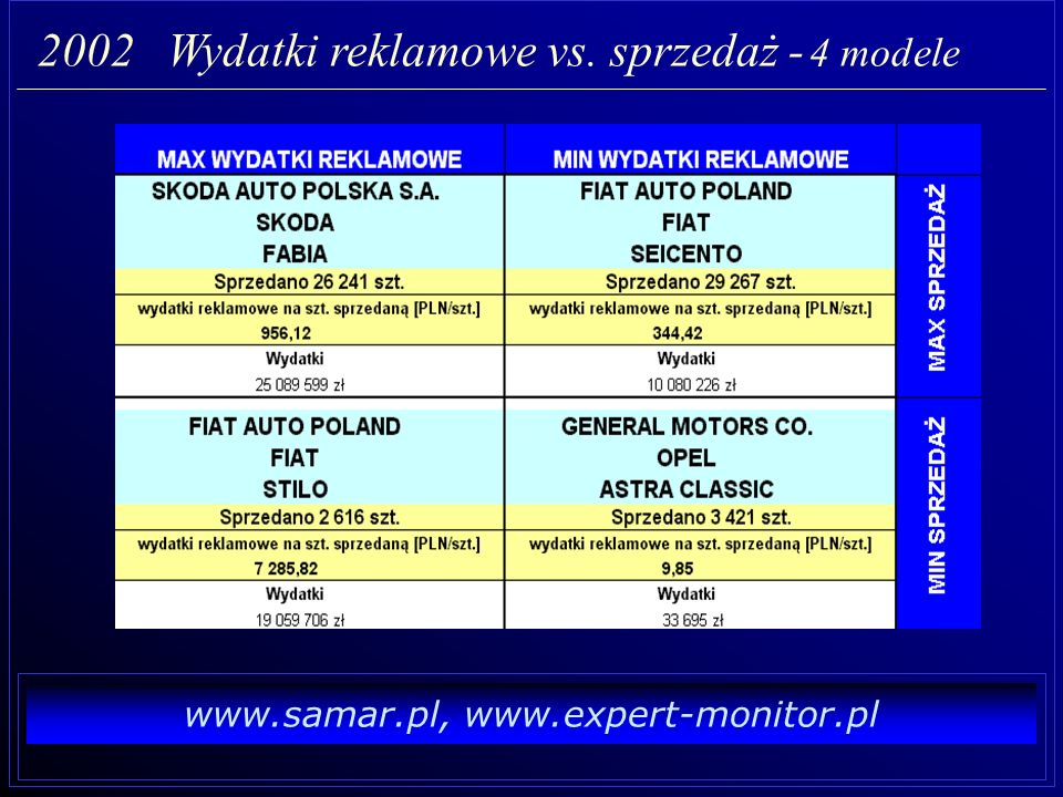2002 Wydatki reklamowe vs. sprzedaż - 4 modele