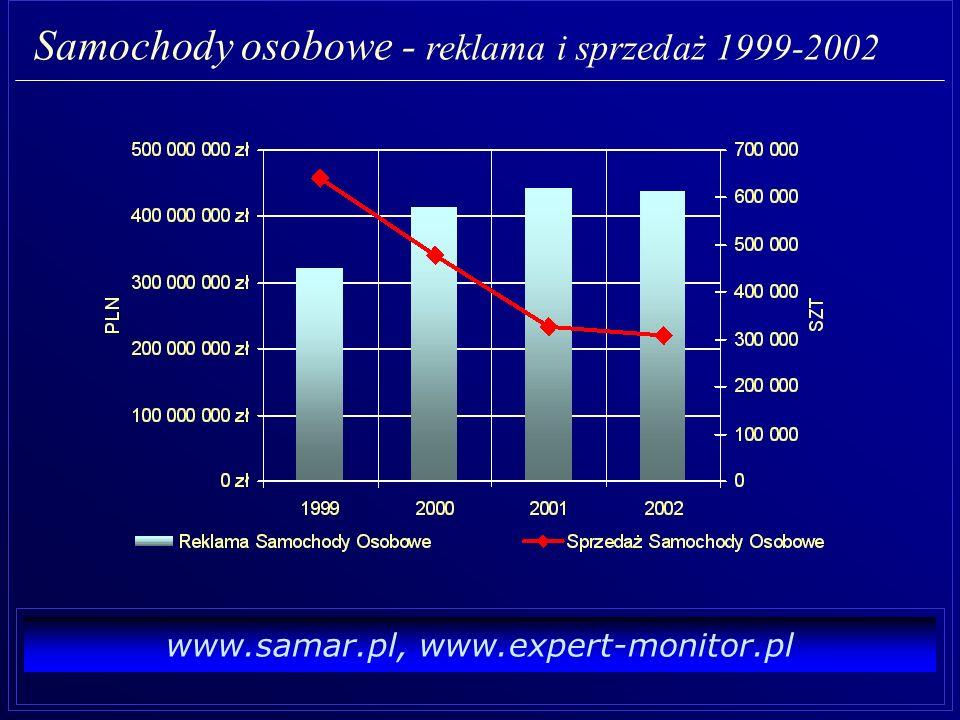Samochody osobowe - reklama i sprzedaż 1999-2002