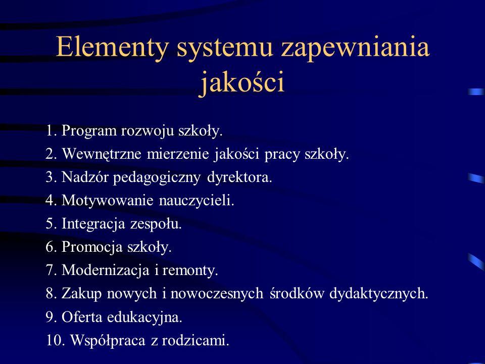 Elementy systemu zapewniania jakości