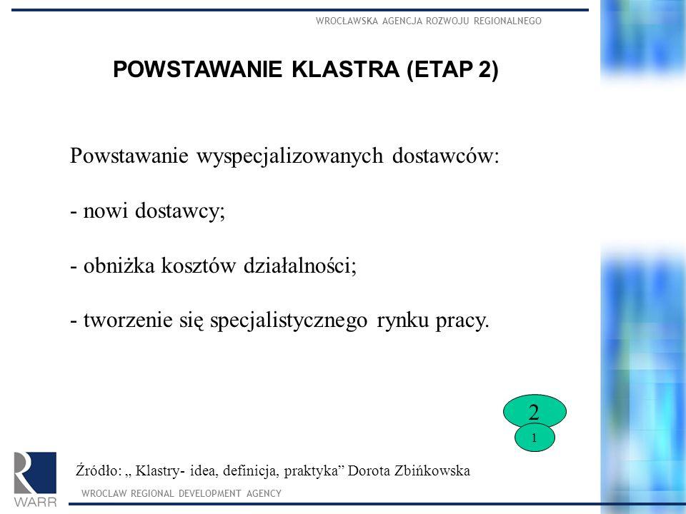 POWSTAWANIE KLASTRA (ETAP 2)