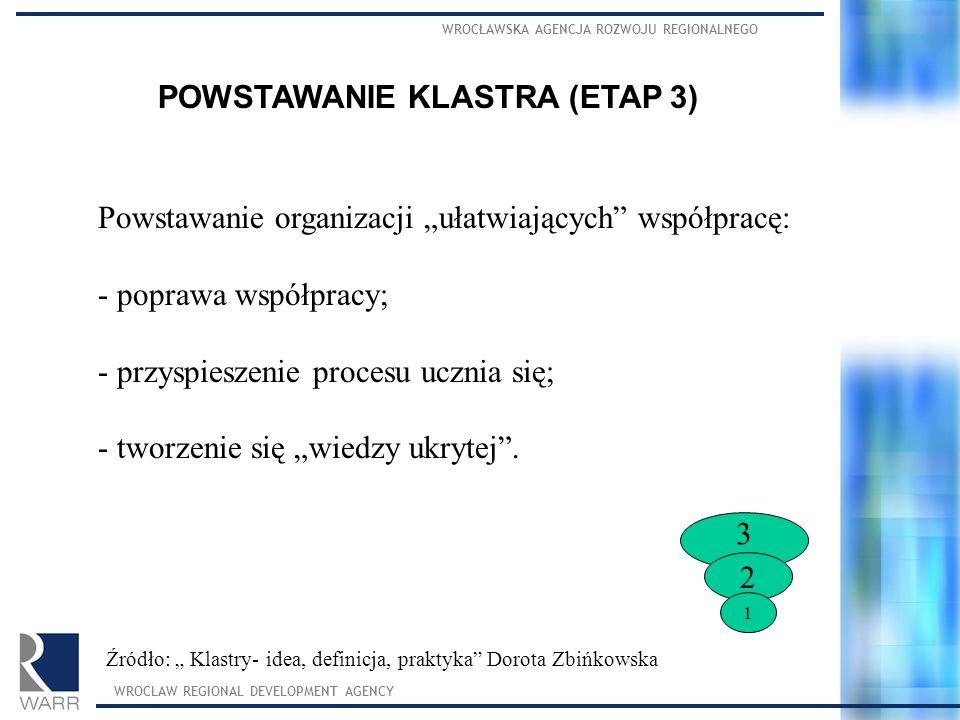 POWSTAWANIE KLASTRA (ETAP 3)