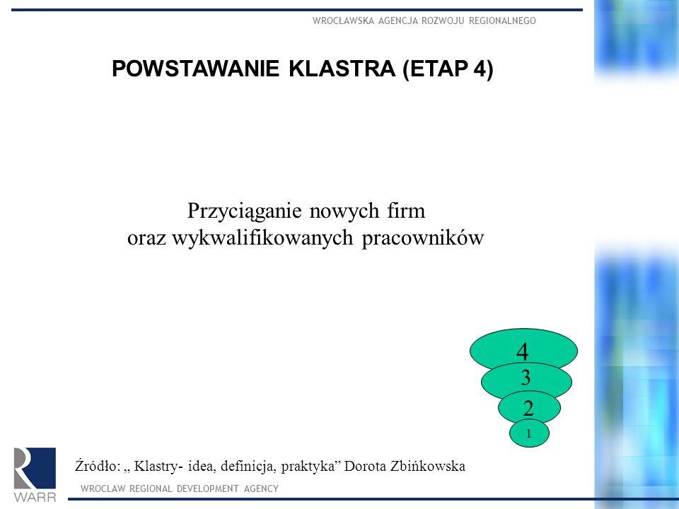 POWSTAWANIE KLASTRA (ETAP 4)