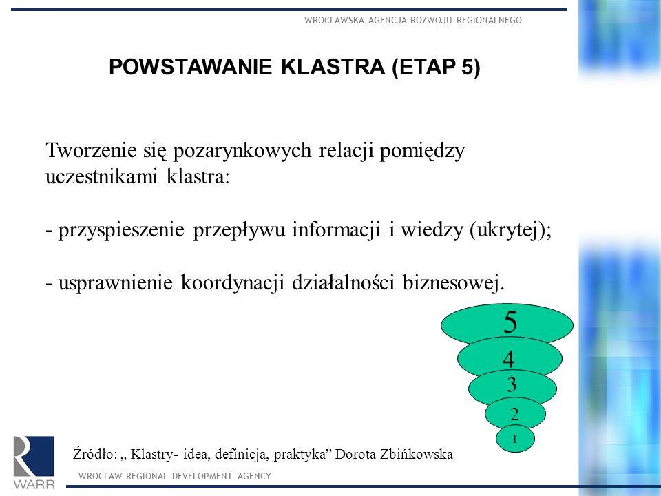 POWSTAWANIE KLASTRA (ETAP 5)