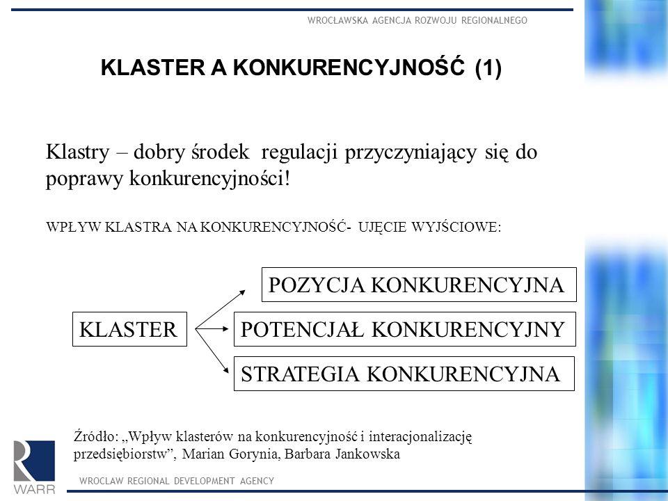 KLASTER A KONKURENCYJNOŚĆ (1)