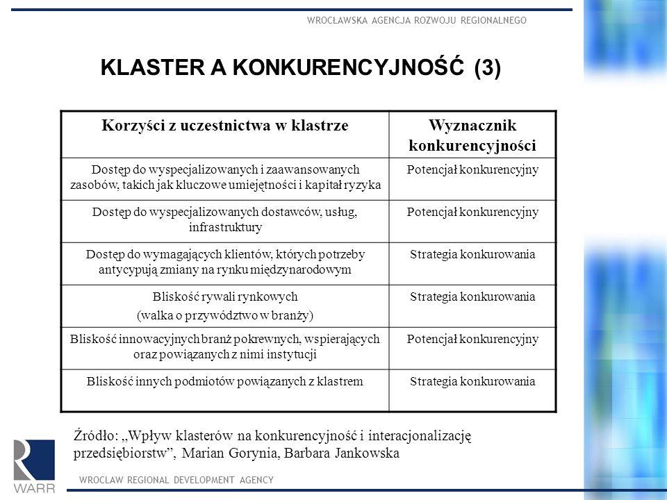 KLASTER A KONKURENCYJNOŚĆ (3)