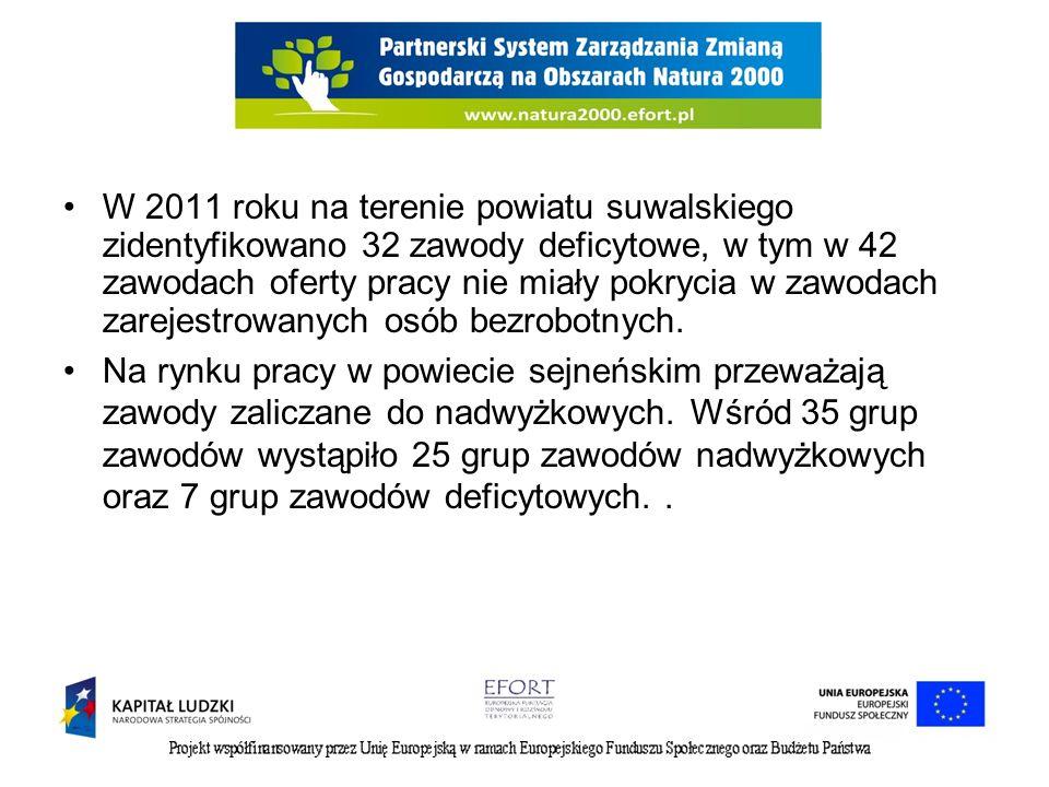 W 2011 roku na terenie powiatu suwalskiego zidentyfikowano 32 zawody deficytowe, w tym w 42 zawodach oferty pracy nie miały pokrycia w zawodach zarejestrowanych osób bezrobotnych.