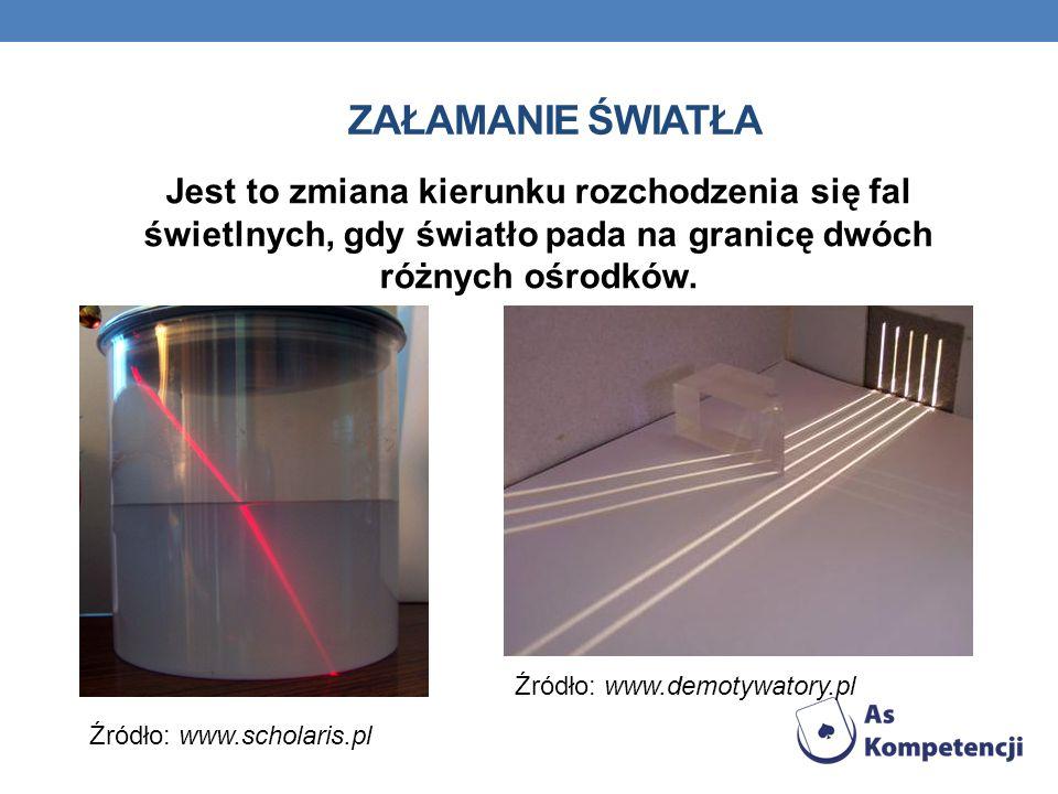 Załamanie światłaJest to zmiana kierunku rozchodzenia się fal świetlnych, gdy światło pada na granicę dwóch różnych ośrodków.