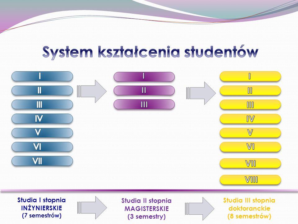System kształcenia studentów