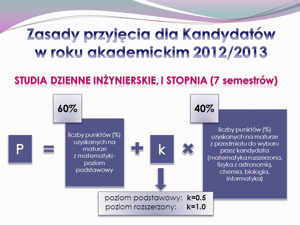 Zasady przyjęcia dla Kandydatów w roku akademickim 2012/2013
