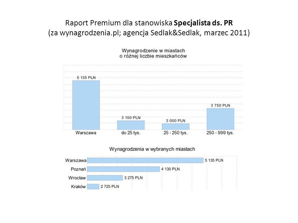 Raport Premium dla stanowiska Specjalista ds. PR (za wynagrodzenia