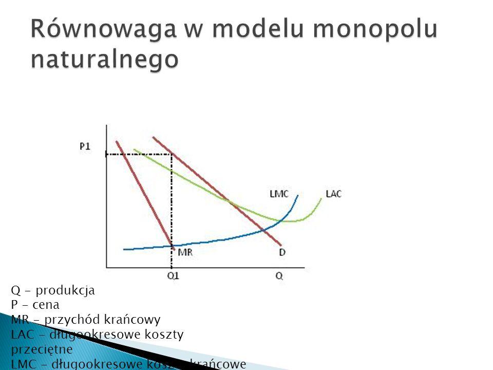 Równowaga w modelu monopolu naturalnego