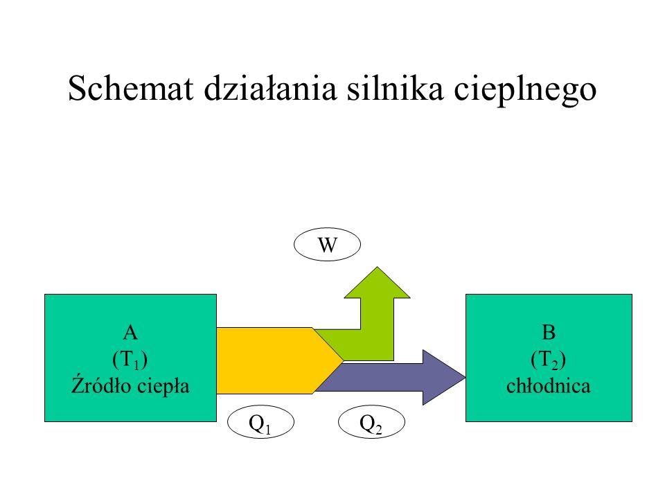 Schemat działania silnika cieplnego