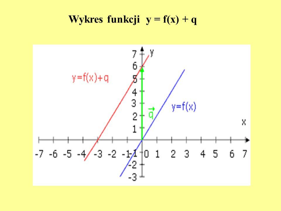 Wykres funkcji y = f(x) + q