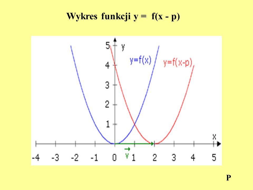 Wykres funkcji y = f(x - p)