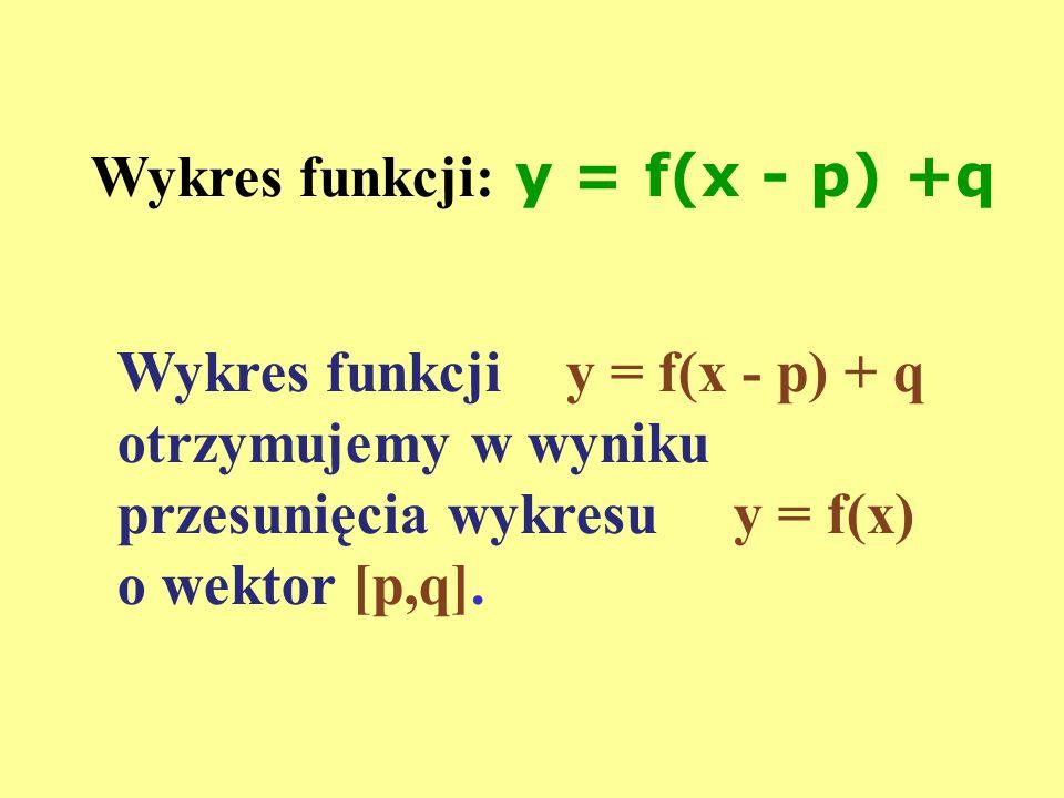 Wykres funkcji: y = f(x - p) +q