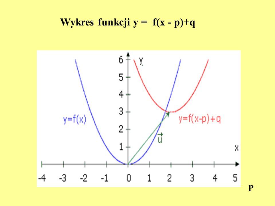 Wykres funkcji y = f(x - p)+q