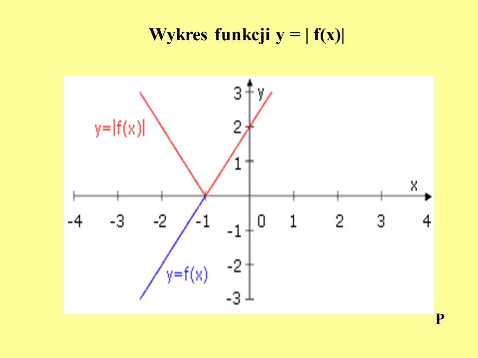 Wykres funkcji y = | f(x)|