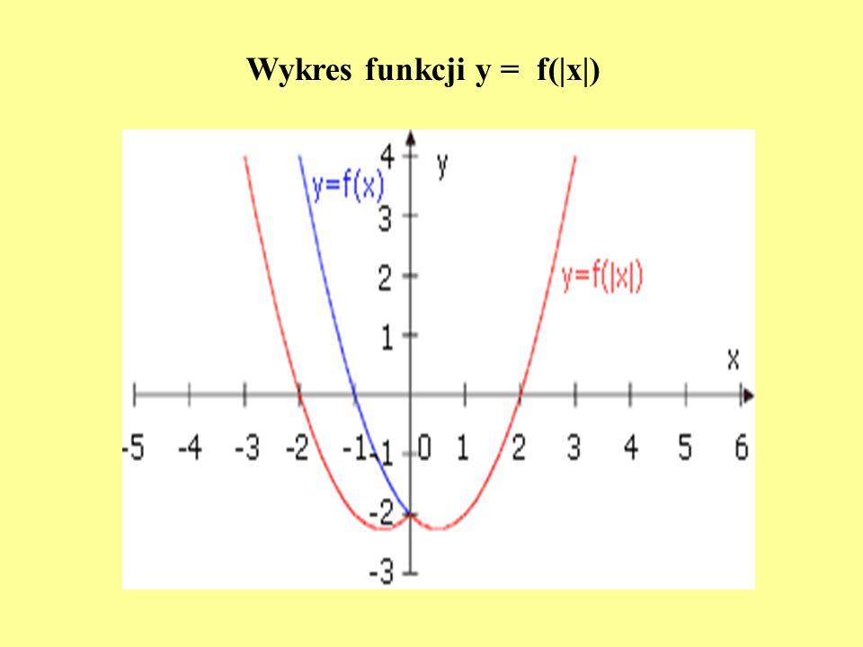 Wykres funkcji y = f(|x|)