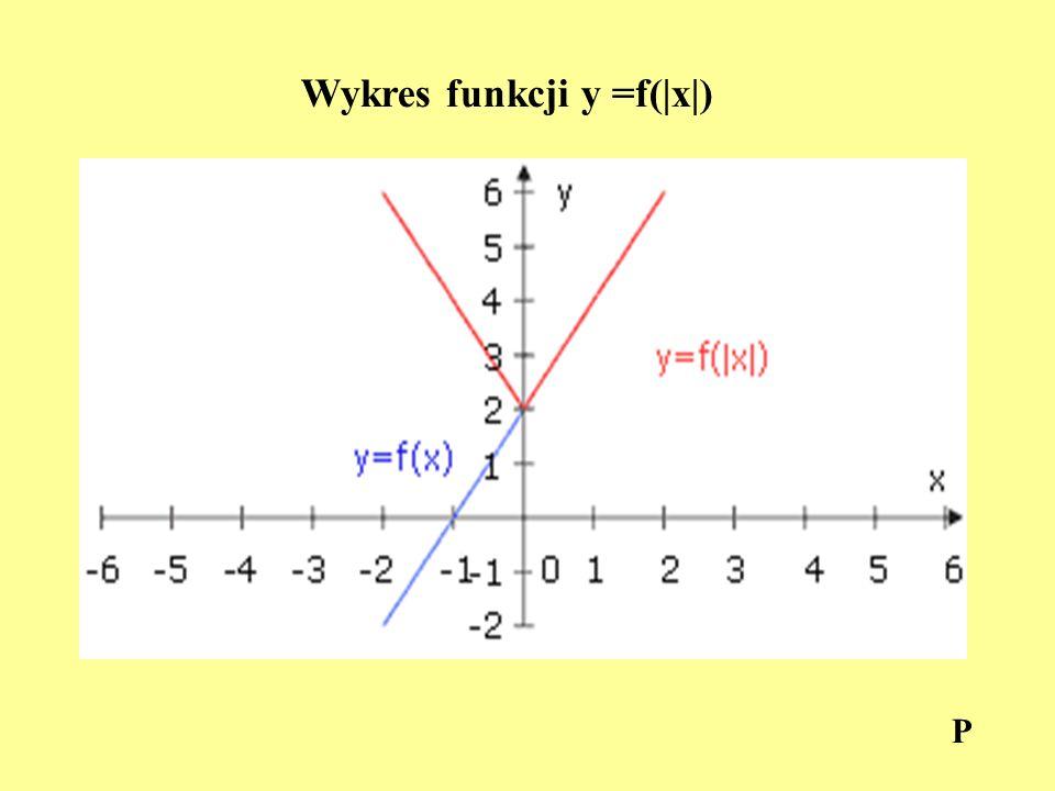 Wykres funkcji y =f(|x|)