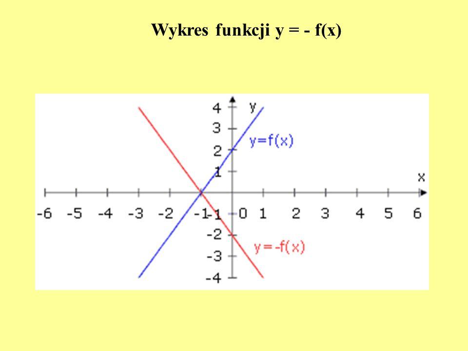 Wykres funkcji y = - f(x)