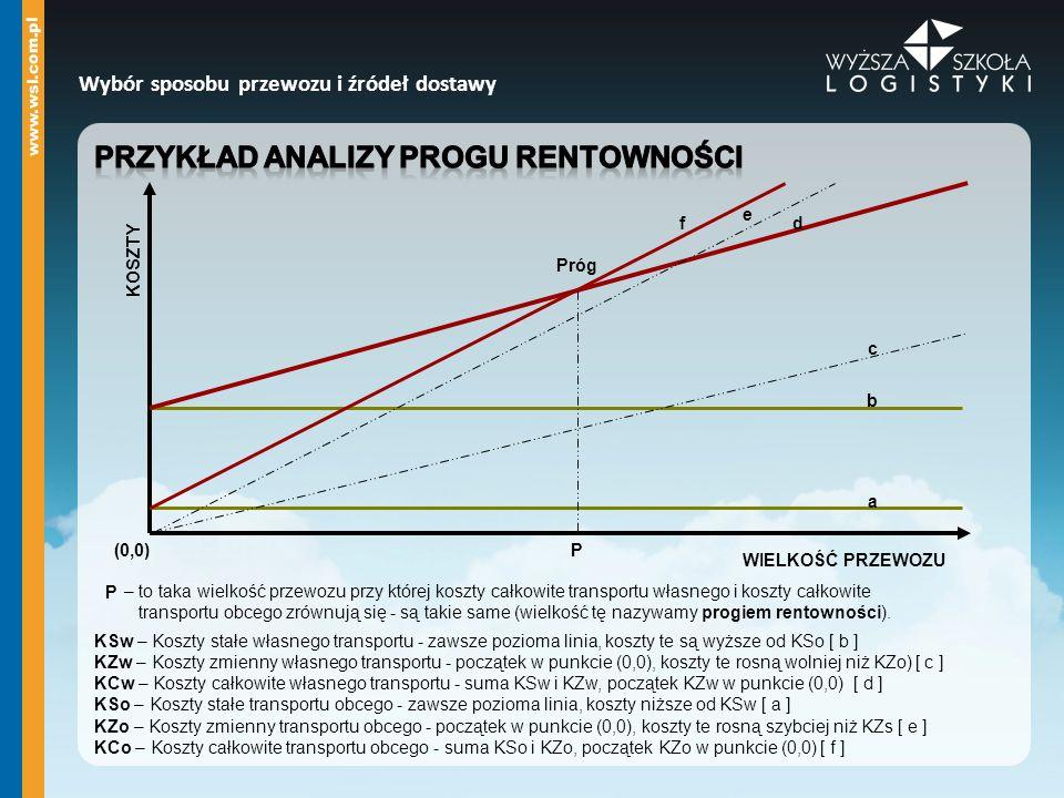 Przykład analizy progu rentowności