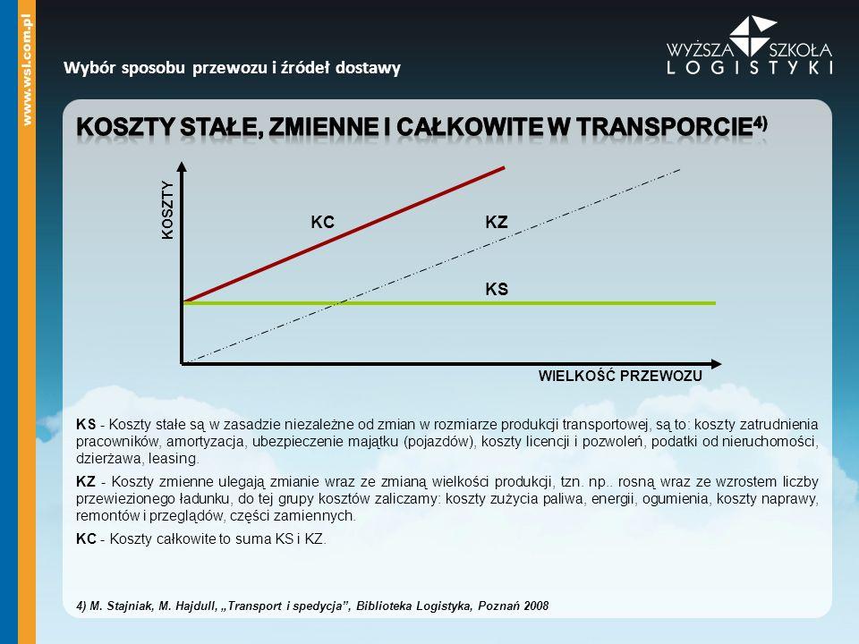 Koszty stałe, zmienne i całkowite w transporcie4)