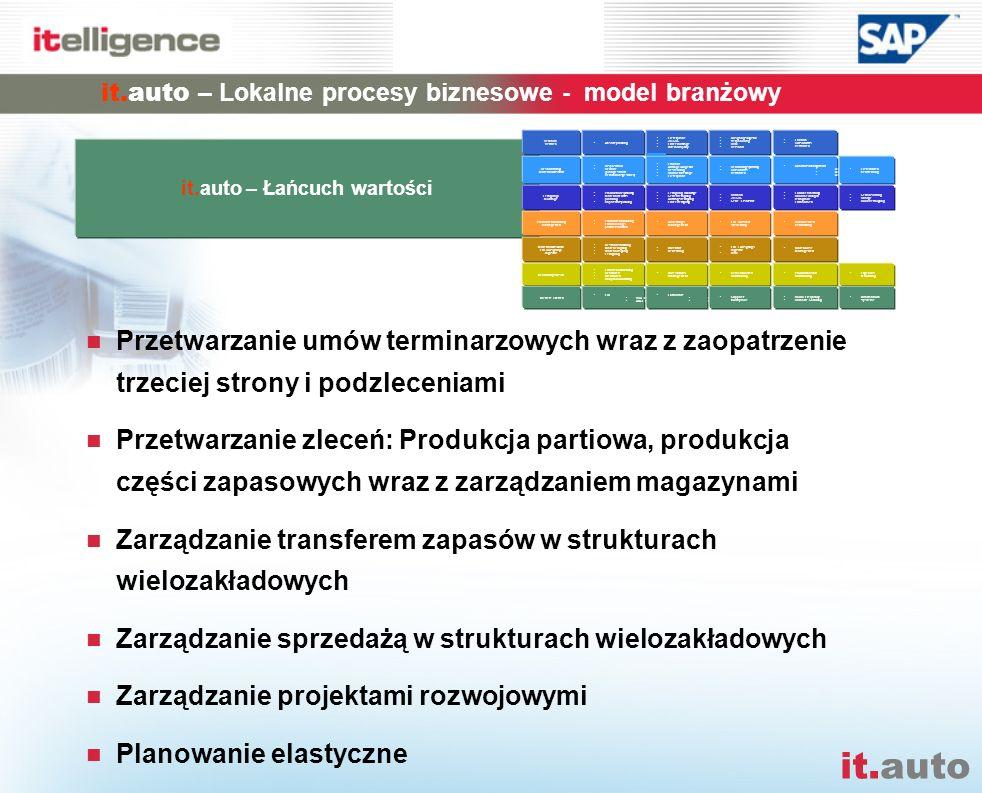 it.auto – Lokalne procesy biznesowe - model branżowy