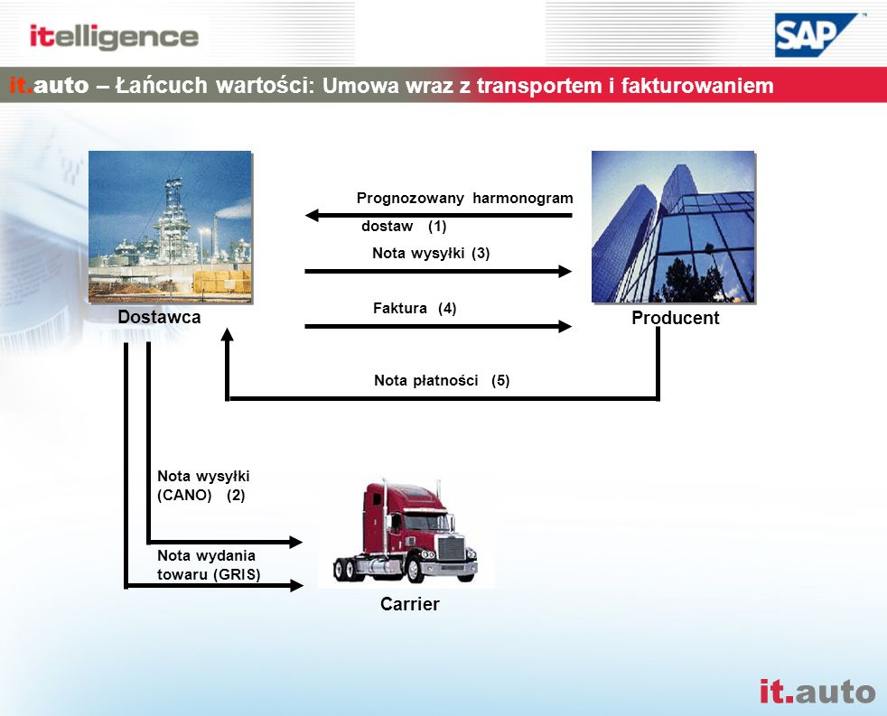 it.auto – Łańcuch wartości: Umowa wraz z transportem i fakturowaniem
