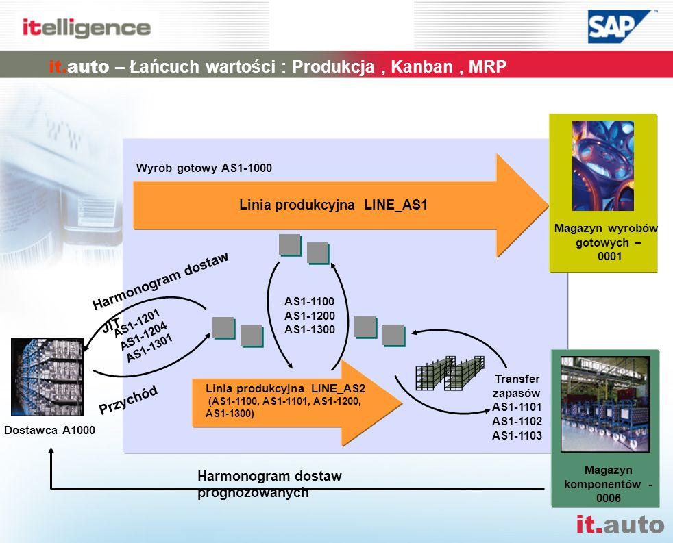 it.auto – Łańcuch wartości : Produkcja , Kanban , MRP