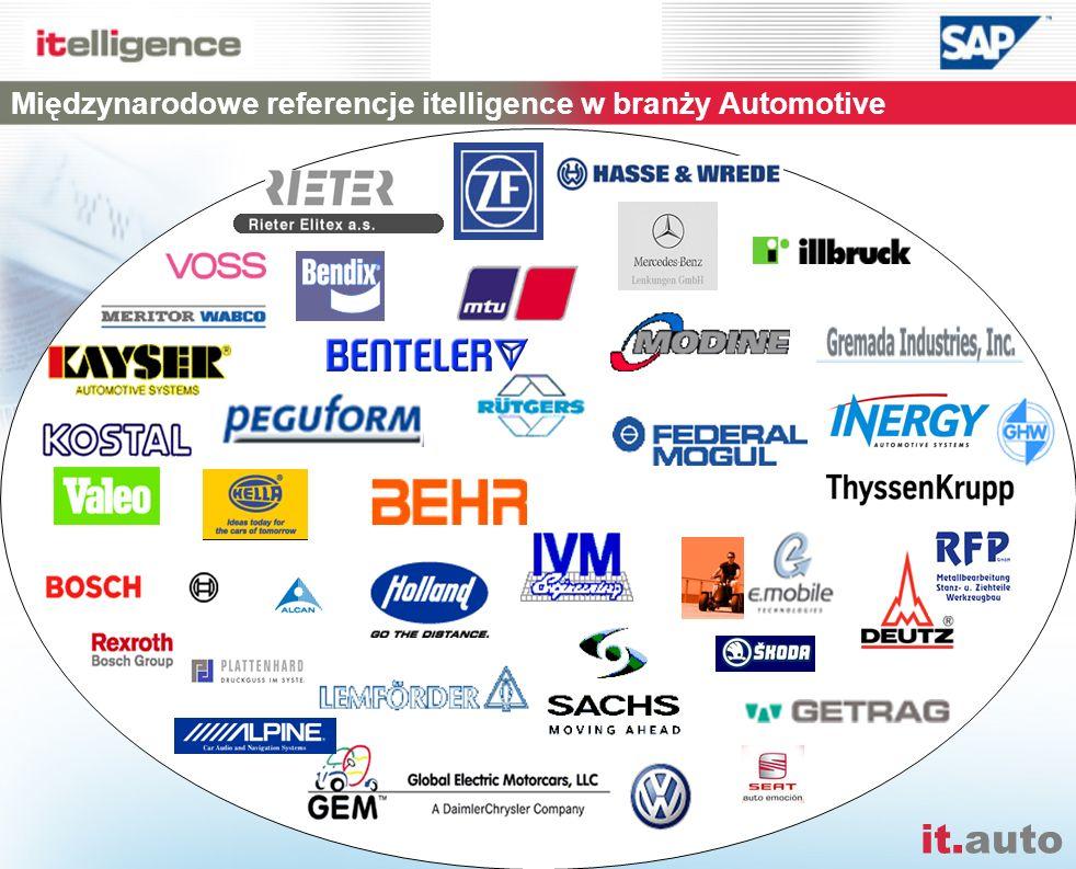 Międzynarodowe referencje itelligence w branży Automotive