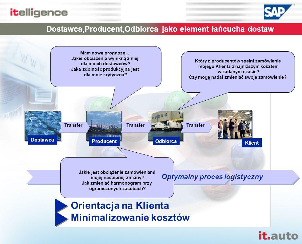 Dostawca,Producent,Odbiorca jako element łańcucha dostaw