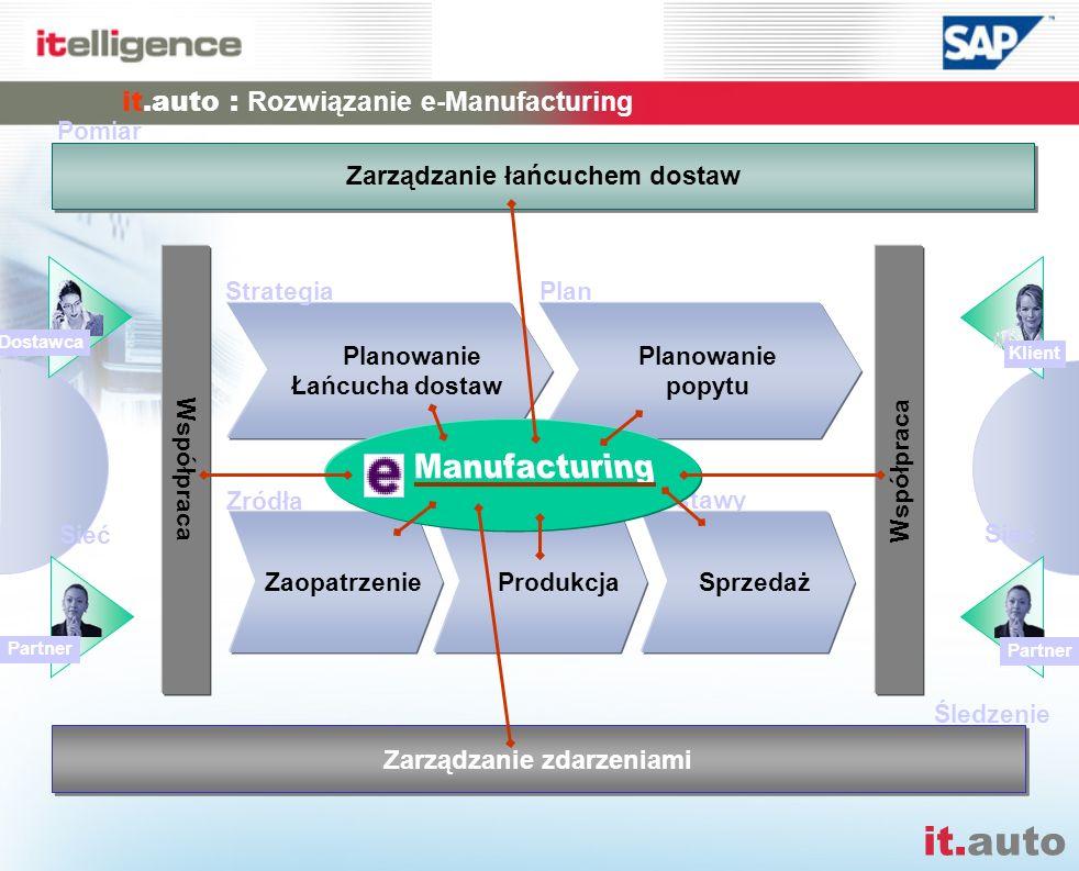 it.auto : Rozwiązanie e-Manufacturing