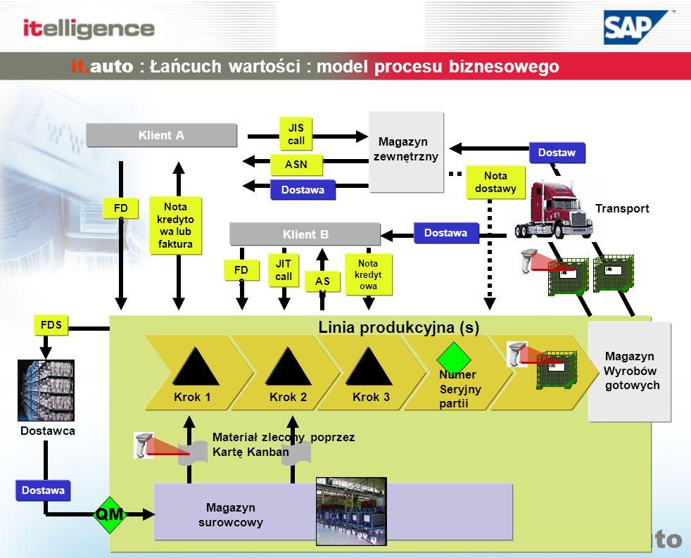 it.auto : Łańcuch wartości : model procesu biznesowego