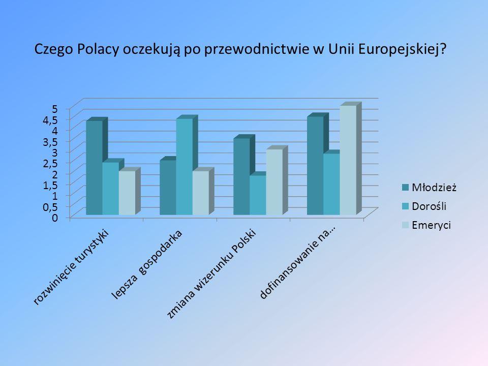 Czego Polacy oczekują po przewodnictwie w Unii Europejskiej