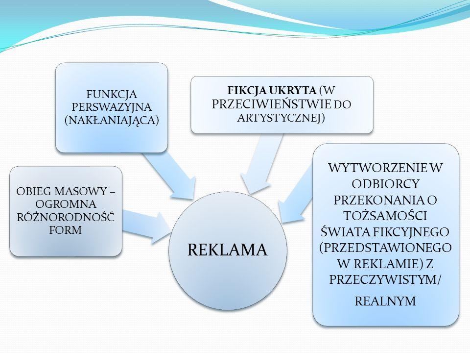 REKLAMA OBIEG MASOWY – OGROMNA RÓŻNORODNOŚĆ FORM. FUNKCJA PERSWAZYJNA (NAKŁANIAJĄCA) FIKCJA UKRYTA (W PRZECIWIEŃSTWIE DO ARTYSTYCZNEJ)