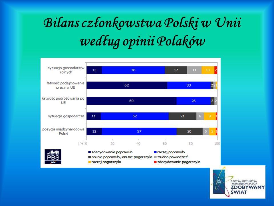Bilans członkowstwa Polski w Unii według opinii Polaków