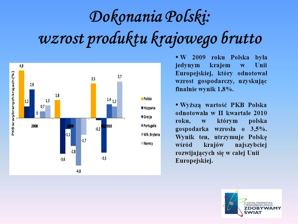 Dokonania Polski: wzrost produktu krajowego brutto
