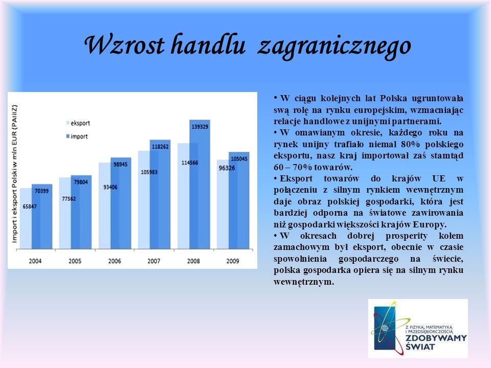 Wzrost handlu zagranicznego