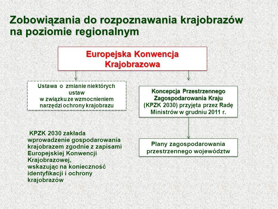 Zobowiązania do rozpoznawania krajobrazów na poziomie regionalnym