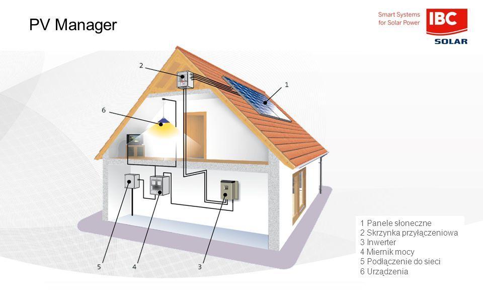 PV Manager 1 Panele słoneczne 2 Skrzynka przyłączeniowa 3 Inwerter