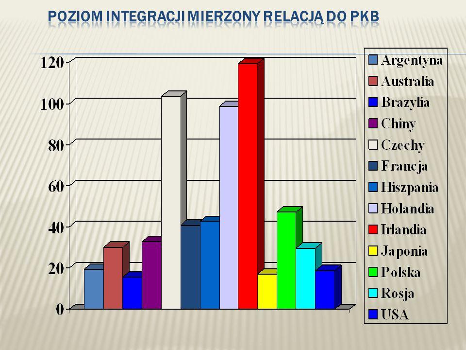 Poziom integracji mierzony relacją do PKB
