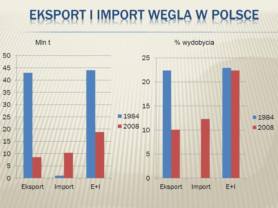 Eksport i import węgla w Polsce
