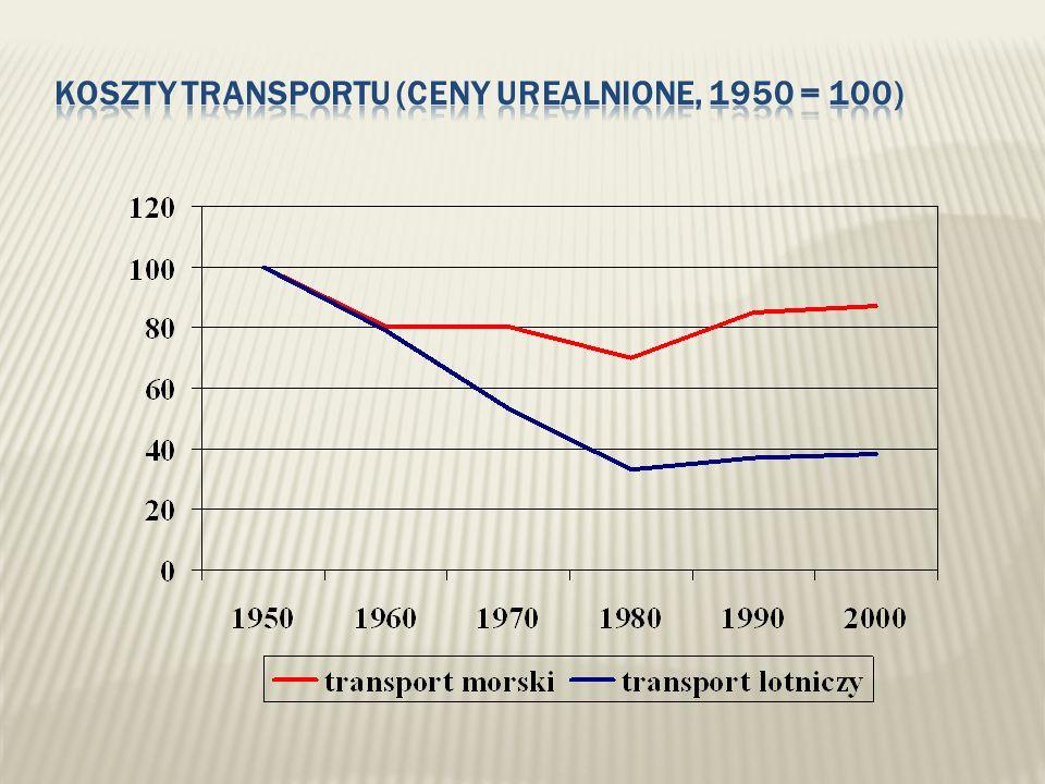 Koszty transportu (ceny urealnione, 1950 = 100)