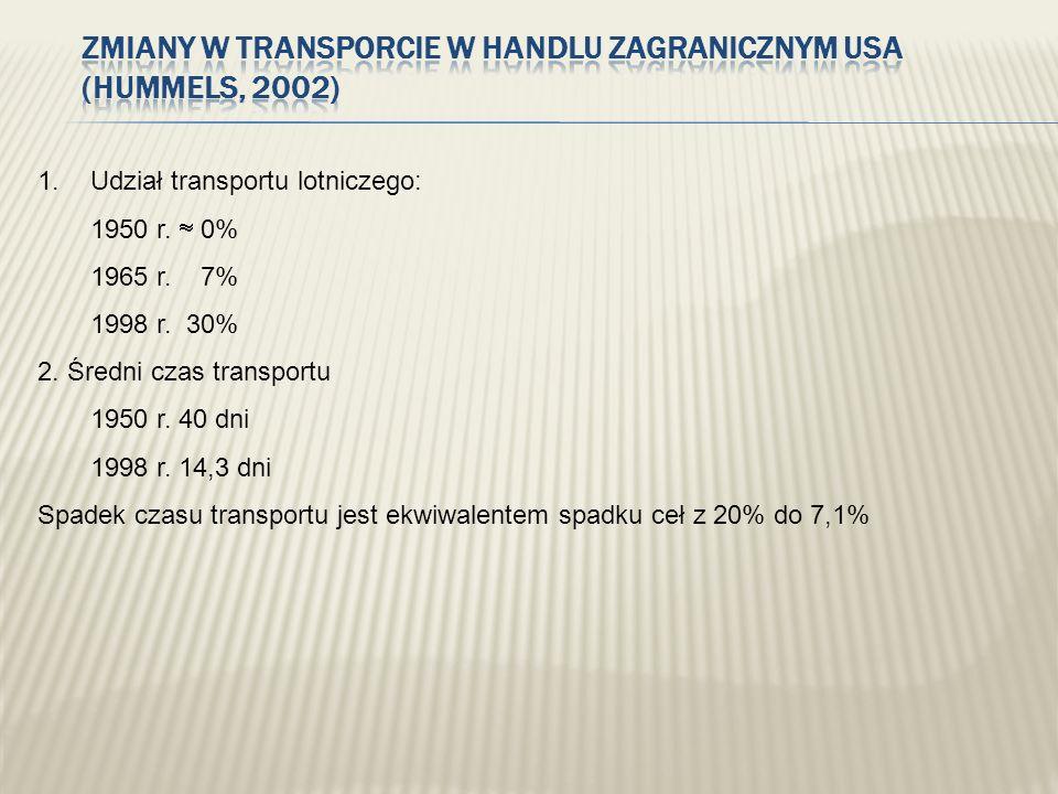 Zmiany w transporcie w handlu zagranicznym USA (Hummels, 2002)