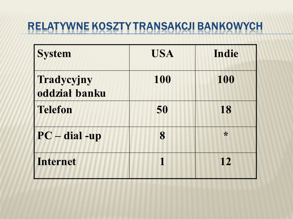 Relatywne koszty transakcji bankowych